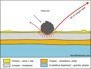 Impact of meteorite - Ries - Moldavite origin