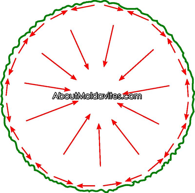 Diagram of internal forces in moldavite